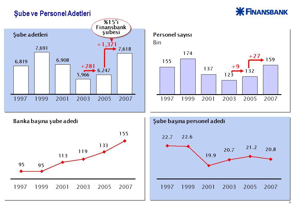 5 Finansbank'ın Bilanço Gelişimi YTL Milyar 19.2 +23% 23.6 13.1 +47%