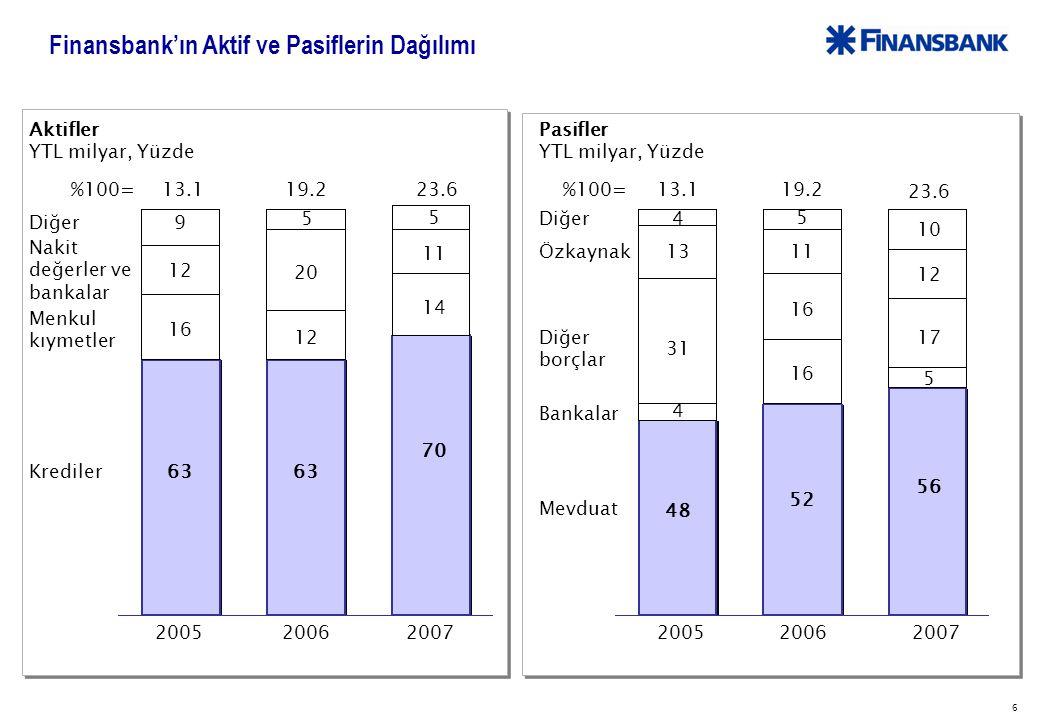 7 Piyasa Karşılaştırması – Aktiflerin Dağılımı, 2007 YTL milyar 2468508068 Kredi Menkul kıymet 100%= Diğer