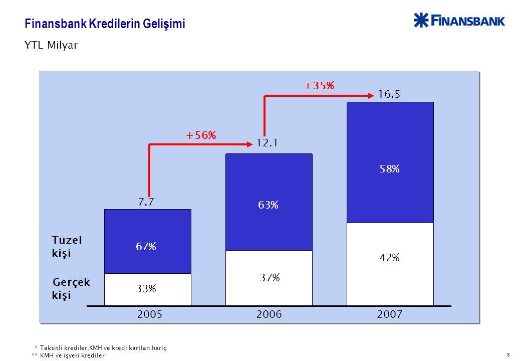 8 Finansbank Kredilerin Gelişimi 200520062007 Gerçek kişi Tüzel kişi 7.7 12.1 YTL Milyar +35% +56% 33% 67% 37% 63% *Taksitli krediler,KMH ve kredi kartları hariç **KMH ve işyeri krediler 58% 42% 16.5