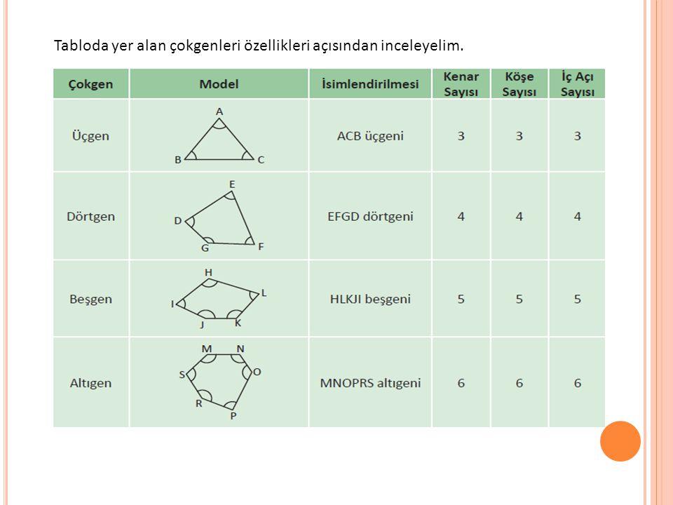 Tabloda yer alan çokgenleri özellikleri açısından inceleyelim.