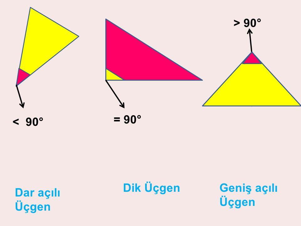 Dar açılı Üçgen Dik ÜçgenGeniş açılı Üçgen < 90° = 90° > 90°