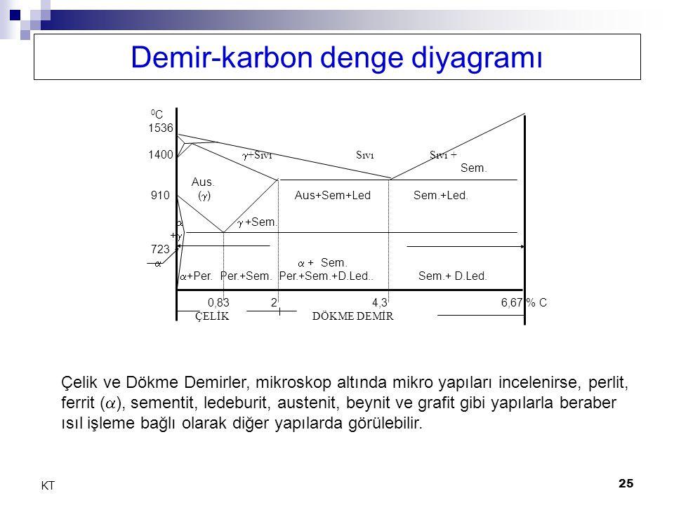 25 KT Demir-karbon denge diyagramı 0 C 1536 1400  +Sıvı Sıvı Sıvı + Sem.