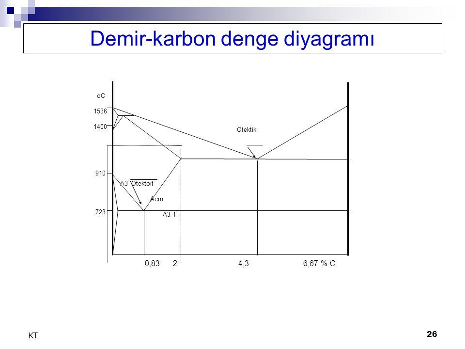 26 KT 0,83 2 4,3 6,67 % C Ötektik oC 1536 1400 910 723 A3 Ötektoit Acm A3-1 Demir-karbon denge diyagramı