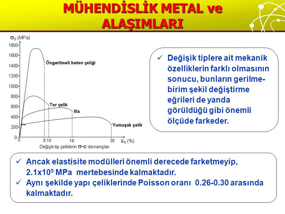 Ancak elastisite modülleri önemli derecede farketmeyip, 2.1x10 5 MPa mertebesinde kalmaktadır.