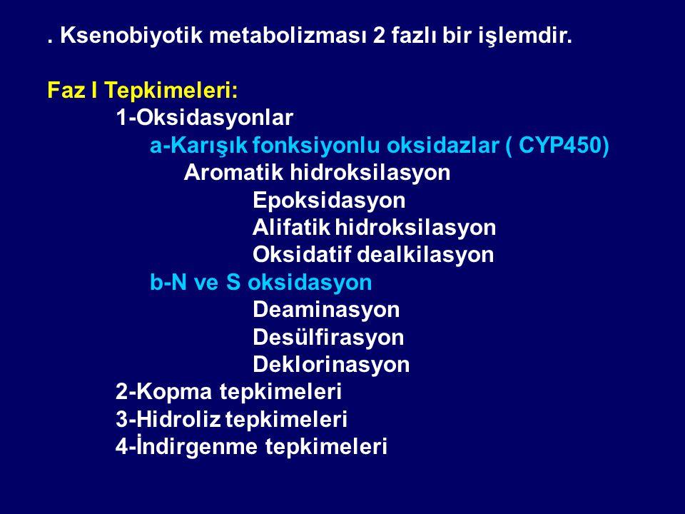 . Ksenobiyotik metabolizması 2 fazlı bir işlemdir. Faz I Tepkimeleri: 1-Oksidasyonlar a-Karışık fonksiyonlu oksidazlar ( CYP450) Aromatik hidroksilasy