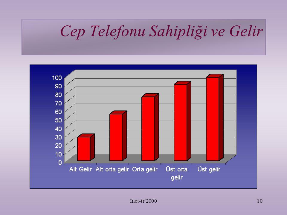 İnet-tr 200010 Cep Telefonu Sahipliği ve Gelir