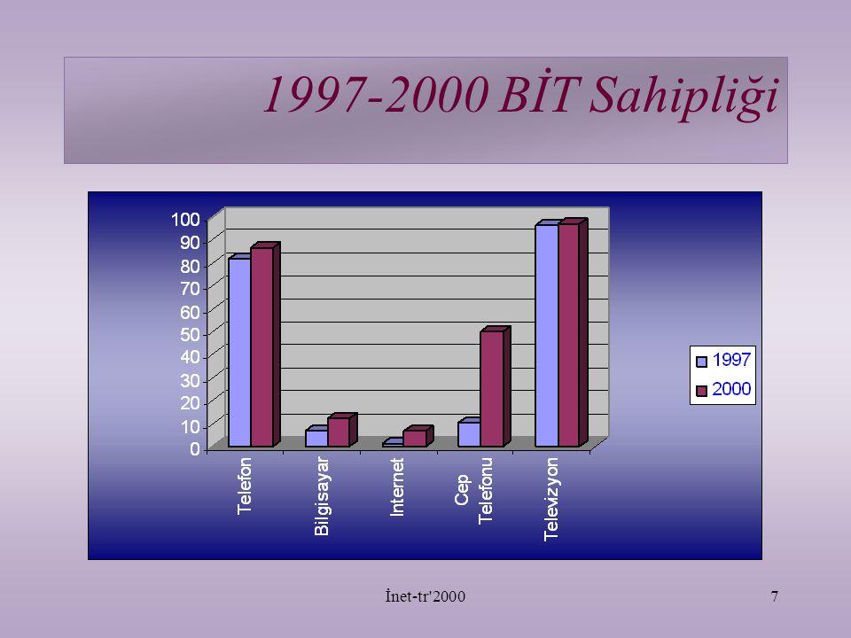İnet-tr 20007 1997-2000 BİT Sahipliği