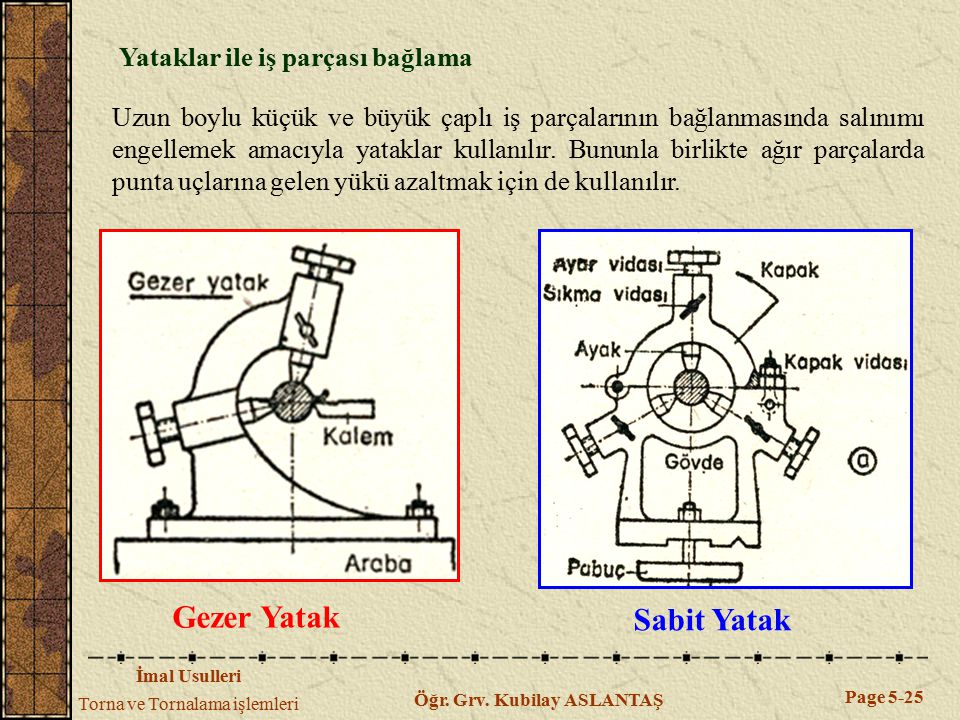 İmal Usulleri Torna ve Tornalama işlemleri Page 5-25 Öğr. Grv. Kubilay ASLANTAŞ Yataklar ile iş parçası bağlama Uzun boylu küçük ve büyük çaplı iş par