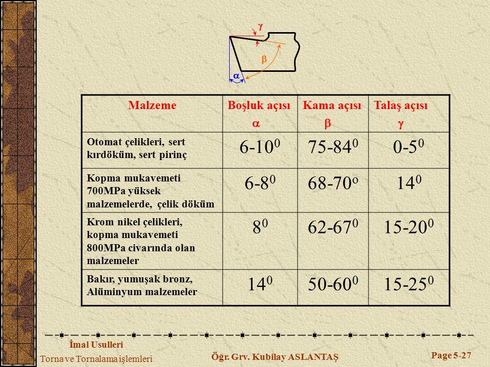 İmal Usulleri Torna ve Tornalama işlemleri Page 5-27 Öğr. Grv. Kubilay ASLANTAŞ MalzemeBoşluk açısı  Kama açısı  Talaş açısı  Otomat çelikleri, ser