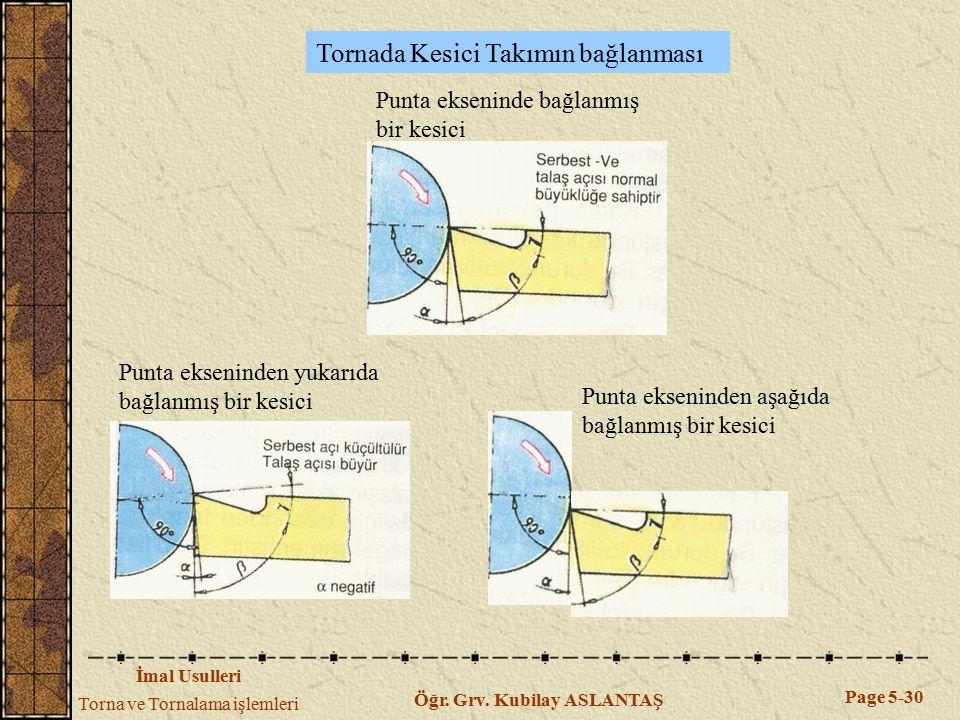 İmal Usulleri Torna ve Tornalama işlemleri Page 5-30 Öğr. Grv. Kubilay ASLANTAŞ Punta ekseninde bağlanmış bir kesici Punta ekseninden yukarıda bağlanm