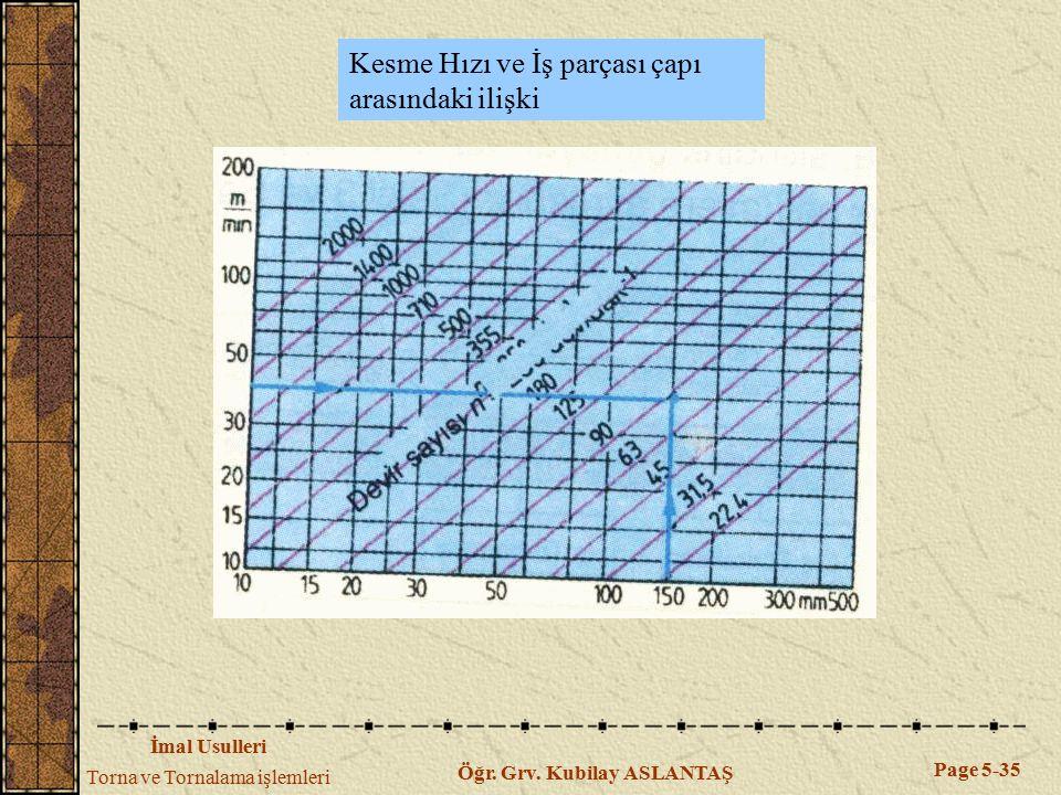 İmal Usulleri Torna ve Tornalama işlemleri Page 5-35 Öğr. Grv. Kubilay ASLANTAŞ Kesme Hızı ve İş parçası çapı arasındaki ilişki