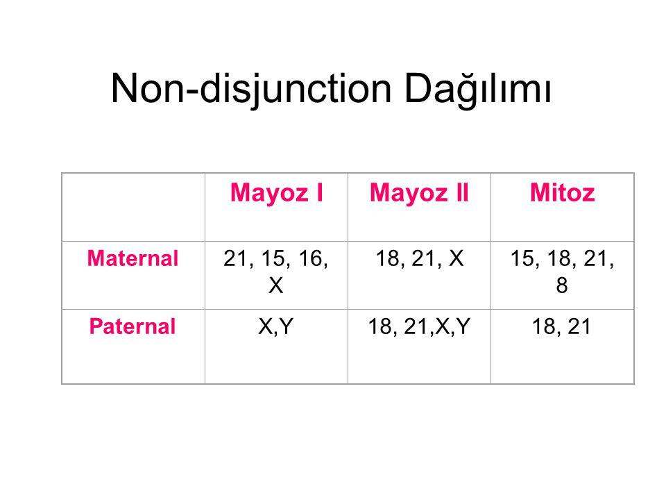 Non-disjunction Dağılımı Mayoz IMayoz IIMitoz Maternal21, 15, 16, X 18, 21, X15, 18, 21, 8 PaternalX,Y18, 21,X,Y18, 21