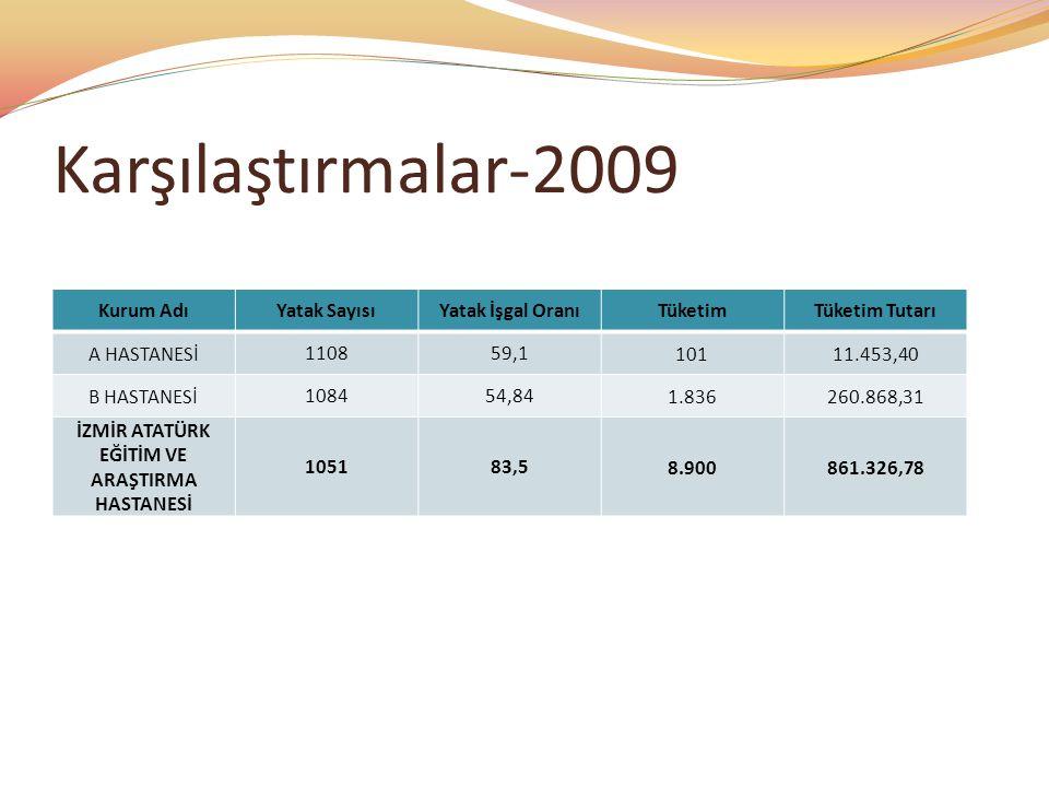 Karşılaştırmalar-2009 Kurum AdıYatak SayısıYatak İşgal OranıTüketimTüketim Tutarı A HASTANESİ110859,110111.453,40 B HASTANESİ108454,841.836260.868,31