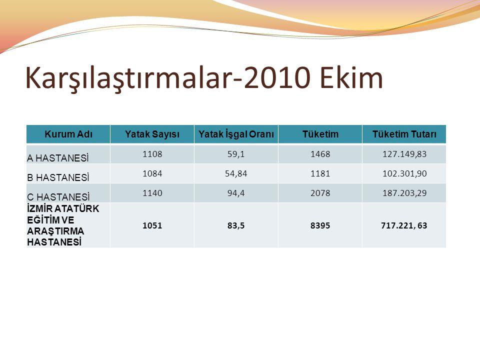 Karşılaştırmalar-2010 Ekim Kurum AdıYatak SayısıYatak İşgal OranıTüketimTüketim Tutarı A HASTANESİ 110859,11468127.149,83 B HASTANESİ 108454,841181102