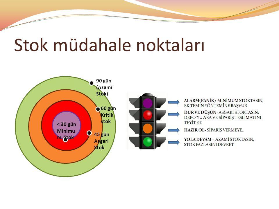 Stok müdahale noktaları 90 gün (Azami Stok) 60 gün Kritik stok 45 gün Asgari Stok < 30 gün Minimu m Stok