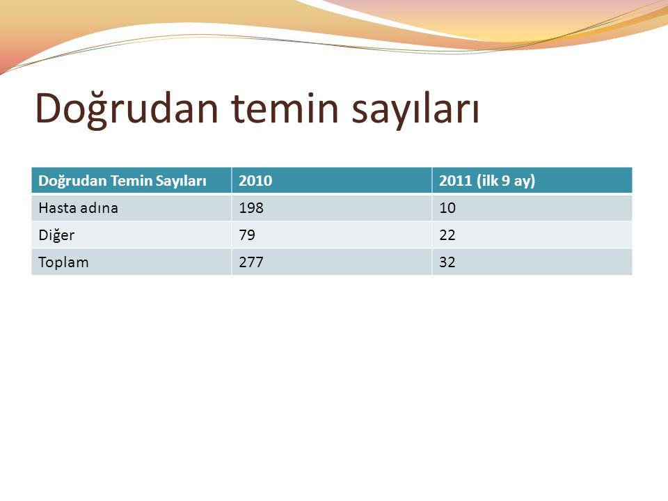 Doğrudan temin sayıları Doğrudan Temin Sayıları20102011 (ilk 9 ay) Hasta adına19810 Diğer7922 Toplam27732