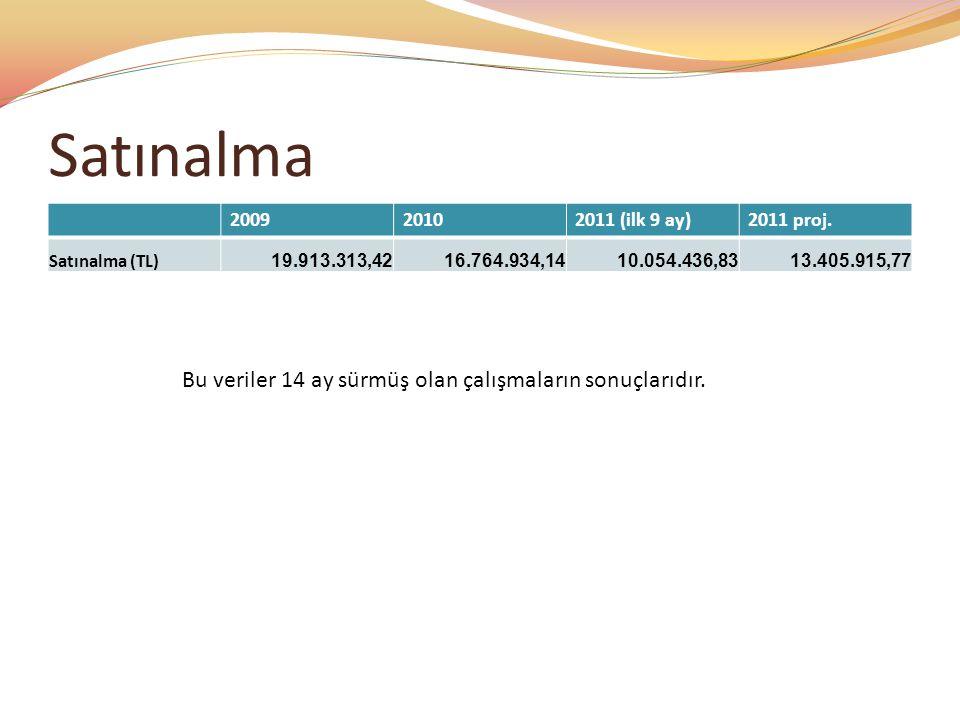 Satınalma 200920102011 (ilk 9 ay)2011 proj.