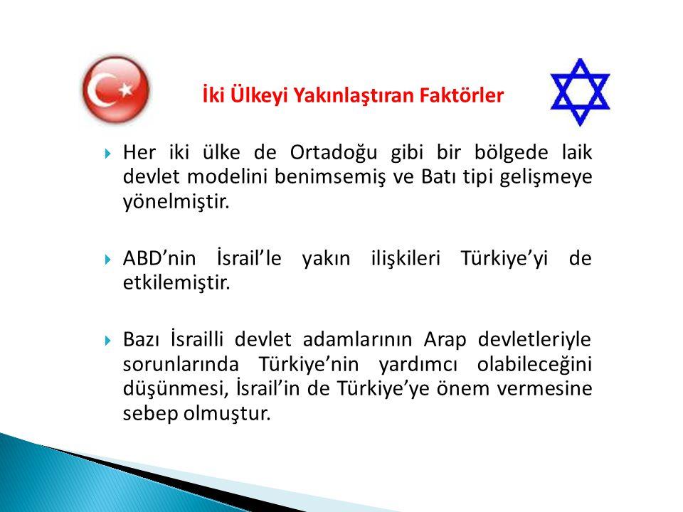 Türkiye-İsrail Savunma İşbirliğinin Son Durumu  Türkiye ile İsrail arasında 1990'ların ikinci yarısına dayanan askeri ilişkiler günümüzde de devam etmektedir.