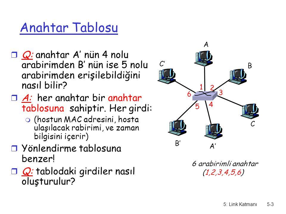 5: Link Katmanı5-4 Anahtar: kendiliğinden öğrenme r anahtar hangi hostun hangi arabirimden erişilebileceğini öğrenir m Çerçeve alındığında, anahtar göndericinin yerini öğrenir m gönderici/yer çiftini anahtar tablosunda kaydeder A A' B B' C C' 1 2 3 4 5 6 A A' Kaynak: A Hedef: A' MAC adr arabirim TTL Anahtar tablosu (başlangıçta boş) A 1 60