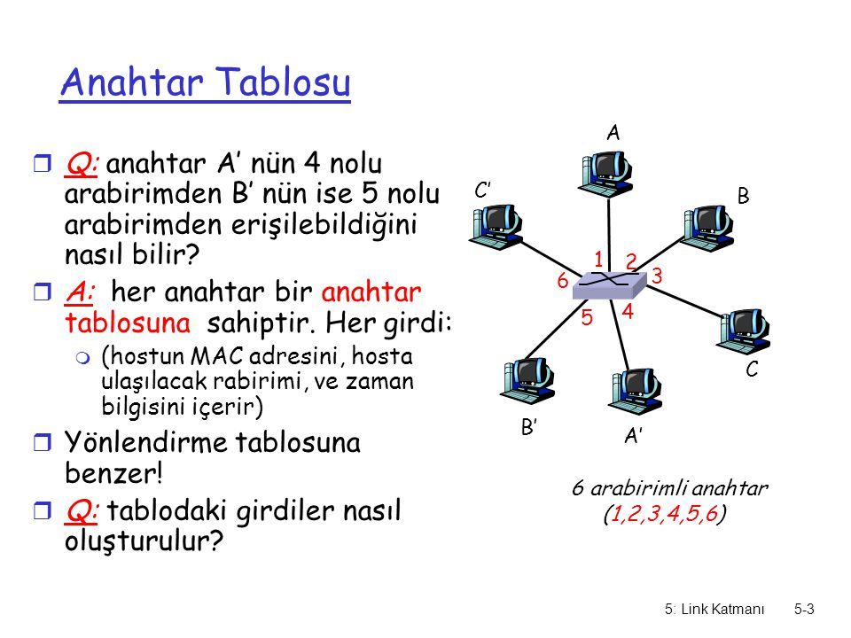5: Link Katmanı5-3 Anahtar Tablosu r Q: anahtar A' nün 4 nolu arabirimden B' nün ise 5 nolu arabirimden erişilebildiğini nasıl bilir? r A: her anahtar