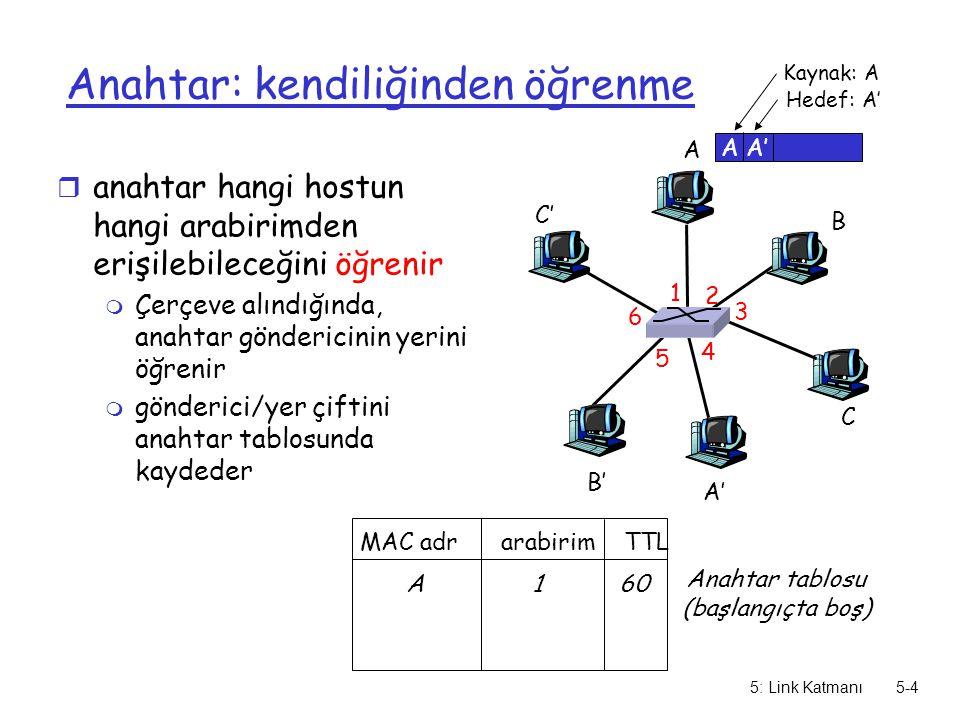 5: Link Katmanı5-5 kendiliğinden öğrenme A A' B B' C C' 1 2 3 4 5 6 A A' Kaynak: A Hedef: A' MAC adr arabirim TTL Anahtar tablosu (başlangıçta boş) A 1 60 A A' r Çerçevenin hedefi bilinmiyor: Hepsine gönder A' A r hedef A nın yeri biliniyor : A' 4 60 A ya gönder