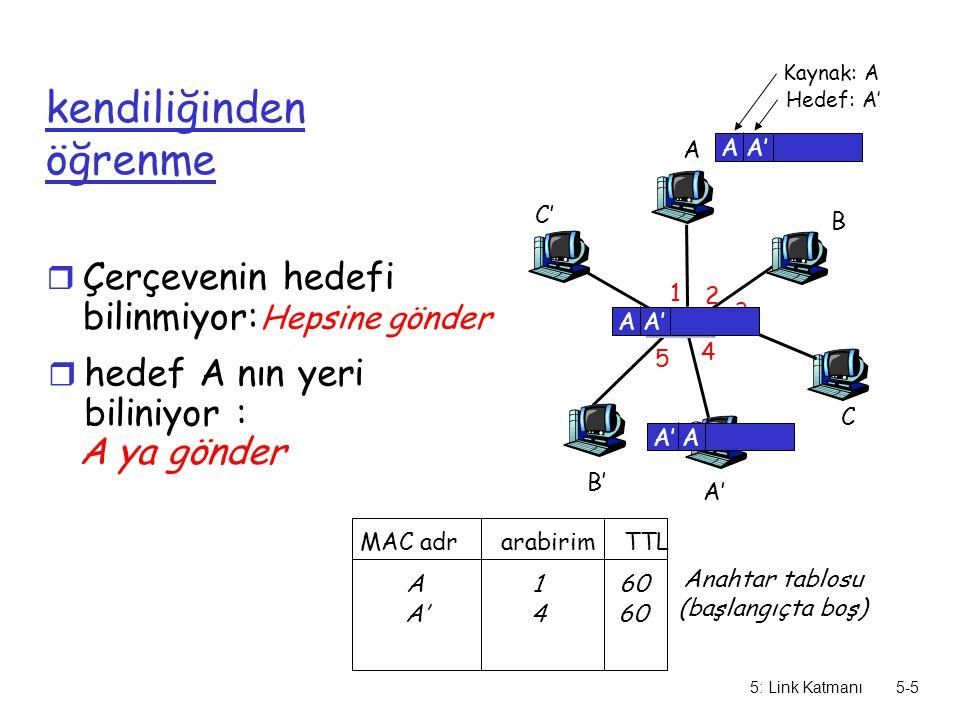 5: Link Katmanı5-5 kendiliğinden öğrenme A A' B B' C C' 1 2 3 4 5 6 A A' Kaynak: A Hedef: A' MAC adr arabirim TTL Anahtar tablosu (başlangıçta boş) A