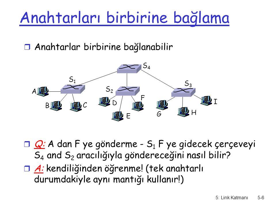 5: Link Katmanı5-6 Anahtarları birbirine bağlama r Anahtarlar birbirine bağlanabilir A B r Q: A dan F ye gönderme - S 1 F ye gidecek çerçeveyi S 4 and