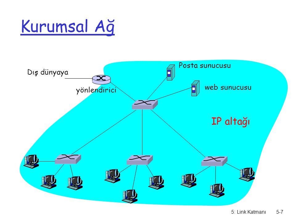 5: Link Katmanı5-7 Kurumsal Ağ Dış dünyaya yönlendirici IP altağı Posta sunucusu web sunucusu