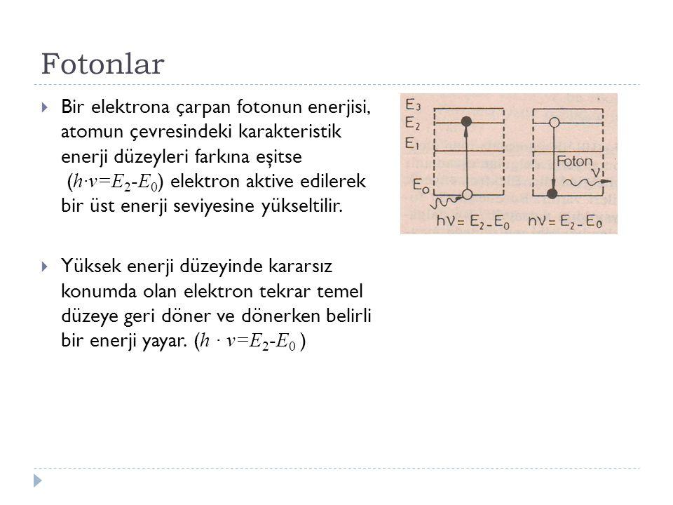 Fotonlar  Bir elektrona çarpan fotonun enerjisi, atomun çevresindeki karakteristik enerji düzeyleri farkına eşitse ( h∙v=E 2 -E 0 ) elektron aktive e