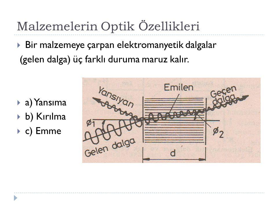 Malzemelerin Optik Özellikleri  Bir malzemeye çarpan elektromanyetik dalgalar (gelen dalga) üç farklı duruma maruz kalır.  a) Yansıma  b) Kırılma 