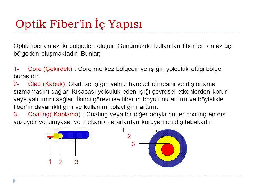 Optik Fiber'in İç Yapısı Optik fiber en az iki bölgeden oluşur. Günümüzde kullanılan fiber'ler en az üç bölgeden oluşmaktadır. Bunlar; 1- Core (Çekird