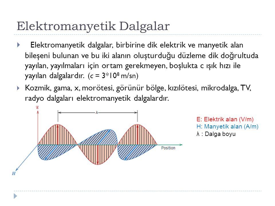 Elektromanyetik Dalgalar  Elektromanyetik dalgalar, birbirine dik elektrik ve manyetik alan bileşeni bulunan ve bu iki alanın oluşturdu ğ u düzleme d