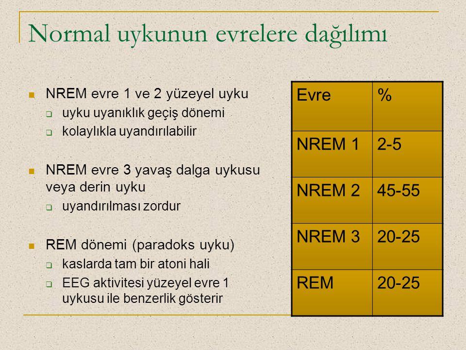 Normal uykunun evrelere dağılımı NREM evre 1 ve 2 yüzeyel uyku  uyku uyanıklık geçiş dönemi  kolaylıkla uyandırılabilir NREM evre 3 yavaş dalga uyku
