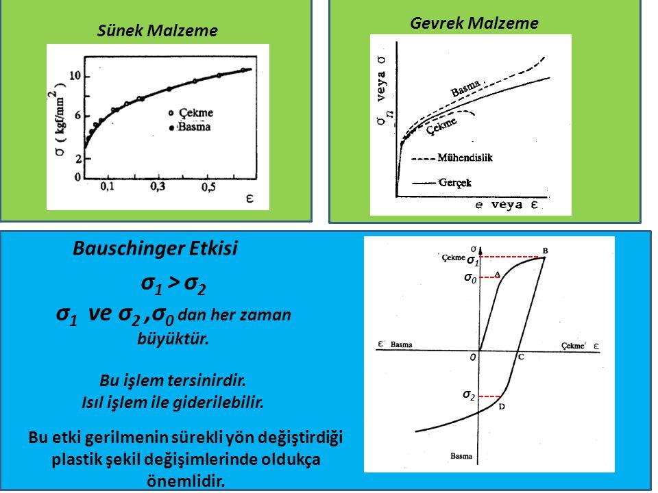 Sünek Malzeme Gevrek Malzeme Bauschinger Etkisi σ0σ0 σ1σ1 σ2σ2 σ 1 > σ 2 σ 1 ve σ 2,σ 0 dan her zaman büyüktür. Bu işlem tersinirdir. Isıl işlem ile g