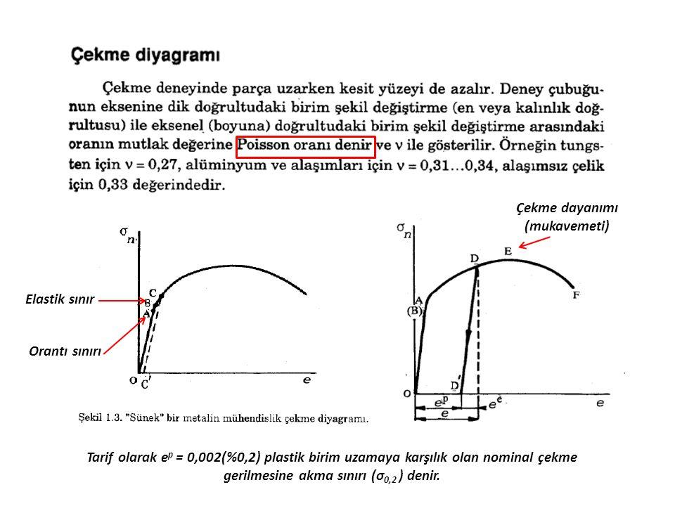 Orantı sınırı Elastik sınır Tarif olarak e p = 0,002(%0,2) plastik birim uzamaya karşılık olan nominal çekme gerilmesine akma sınırı (σ 0,2 ) denir. Ç