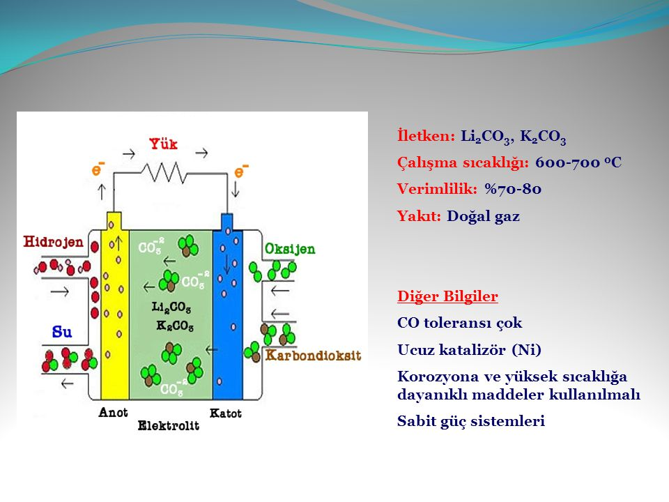 İletken: Li 2 CO 3, K 2 CO 3 Çalışma sıcaklığı: 600-700 0 C Verimlilik: %70-80 Yakıt: Doğal gaz Diğer Bilgiler CO toleransı çok Ucuz katalizör (Ni) Korozyona ve yüksek sıcaklığa dayanıklı maddeler kullanılmalı Sabit güç sistemleri