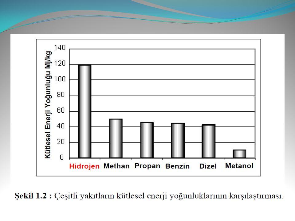 Görüldüğü gibi hidrojen kütlesel enerji yoğunluğu olarak en avantajlı yakıt iken hacimsel enerji yoğunluğu olarak aynı avantaja sahip değildir.