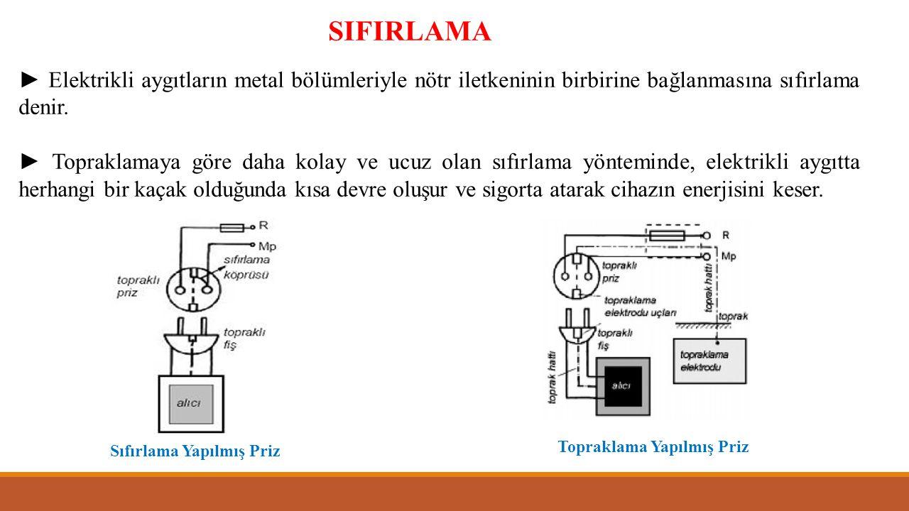 SIFIRLAMA ► Elektrikli aygıtların metal bölümleriyle nötr iletkeninin birbirine bağlanmasına sıfırlama denir. ► Topraklamaya göre daha kolay ve ucuz o