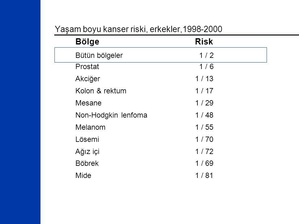 Yaşam boyu kanser riski, erkekler,1998-2000 BölgeRisk Bütün bölgeler 1 / 2 Prostat 1 / 6 Akciğer1 / 13 Kolon & rektum1 / 17 Mesane1 / 29 Non-Hodgkin lenfoma1 / 48 Melanom1 / 55 Lösemi1 / 70 Ağız içi1 / 72 Böbrek1 / 69 Mide1 / 81