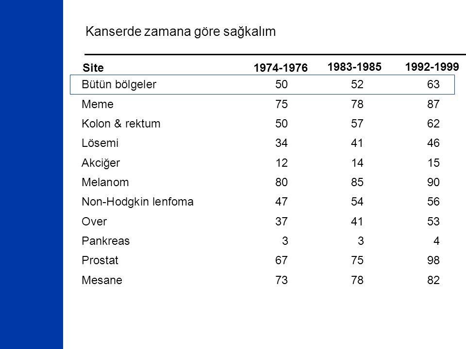 Kanserde zamana göre sağkalım Site1974-1976 1983-1985 1992-1999 Bütün bölgeler505263 Meme757887 Kolon & rektum505762 Lösemi344146 Akciğer121415 Melanom808590 Non-Hodgkin lenfoma475456 Over374153 Pankreas334 Prostat677598 Mesane737882