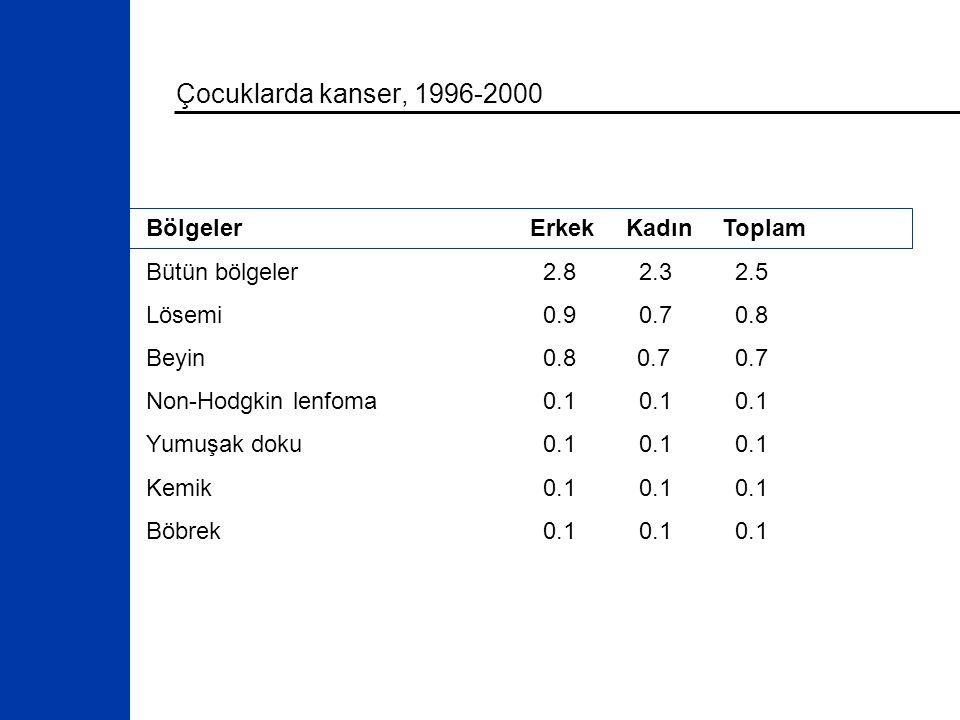 Çocuklarda kanser, 1996-2000 BölgelerErkekKadınToplam Bütün bölgeler 2.8 2.3 2.5 Lösemi 0.9 0.7 0.8 Beyin 0.8 0.7 0.7 Non-Hodgkin lenfoma 0.1 0.1 0.1 Yumuşak doku 0.1 0.1 0.1 Kemik 0.1 0.1 0.1 Böbrek 0.1 0.1 0.1