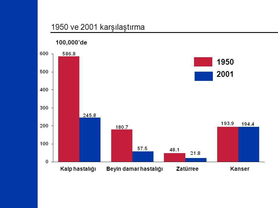 1950 ve 2001 karşılaştırma Kalp hastalığıBeyin damar hastalığıZatürreeKanser 1950 2001 100,000'de