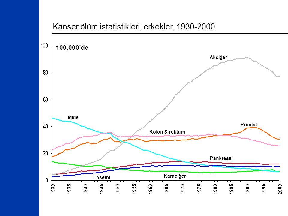 Kanser ölüm istatistikleri, erkekler, 1930-2000 Akciğer Kolon & rektum Prostat Pankreas Mide Karaciğer 100,000'de Lösemi