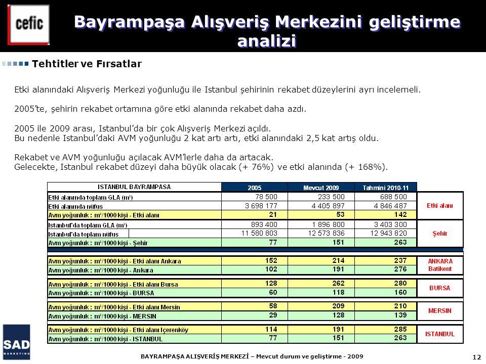 12 BAYRAMPAŞA ALIŞVERİŞ MERKEZİ – Mevcut durum ve geliştirme - 2009 Bayrampaşa Alışveriş Merkezini geliştirme analizi Etki alanındaki Alışveriş Merkezi yoğunluğu ile Istanbul şehirinin rekabet düzeylerini ayrı incelemeli.