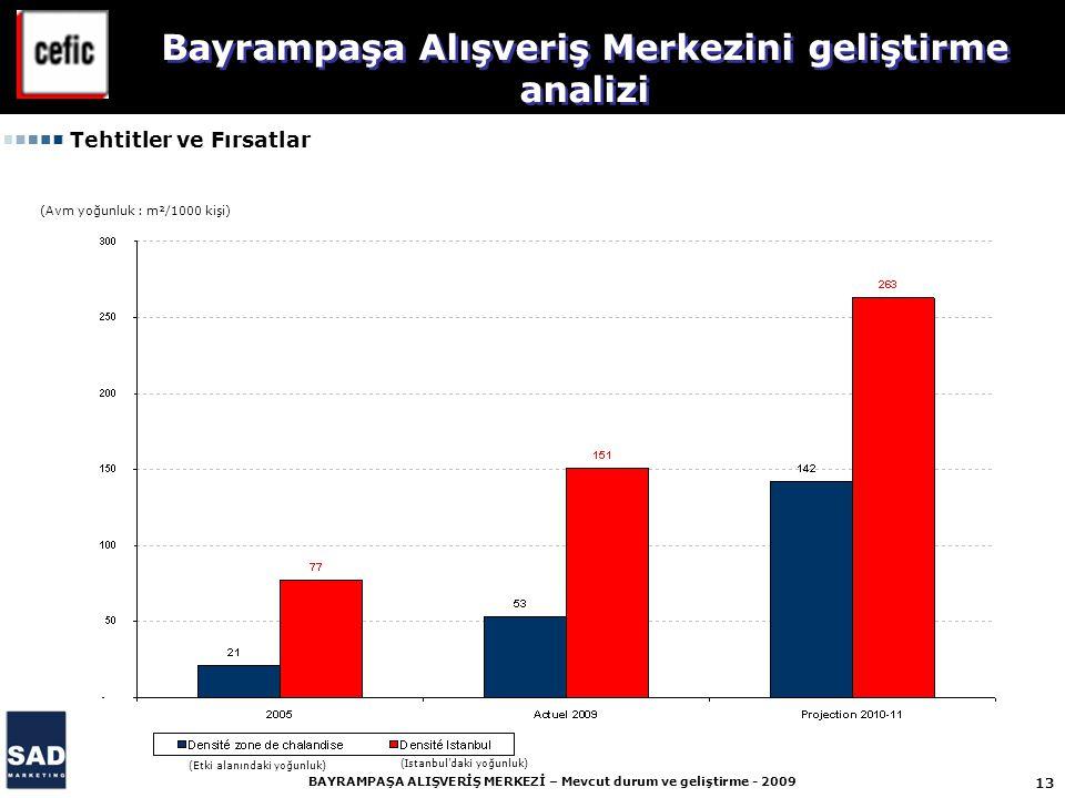 13 BAYRAMPAŞA ALIŞVERİŞ MERKEZİ – Mevcut durum ve geliştirme - 2009 Bayrampaşa Alışveriş Merkezini geliştirme analizi (Avm yoğunluk : m²/1000 kişi) (Etki alanındaki yoğunluk) (Istanbul'daki yoğunluk) Tehtitler ve Fırsatlar