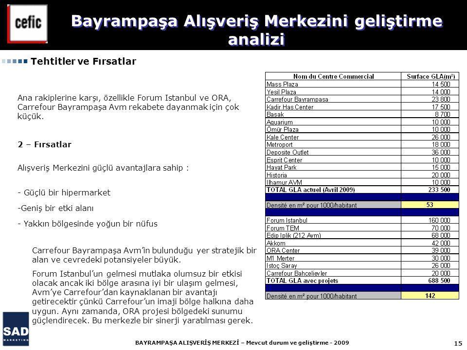 15 BAYRAMPAŞA ALIŞVERİŞ MERKEZİ – Mevcut durum ve geliştirme - 2009 Ana rakiplerine karşı, özellikle Forum Istanbul ve ORA, Carrefour Bayrampaşa Avm rekabete dayanmak için çok küçük.