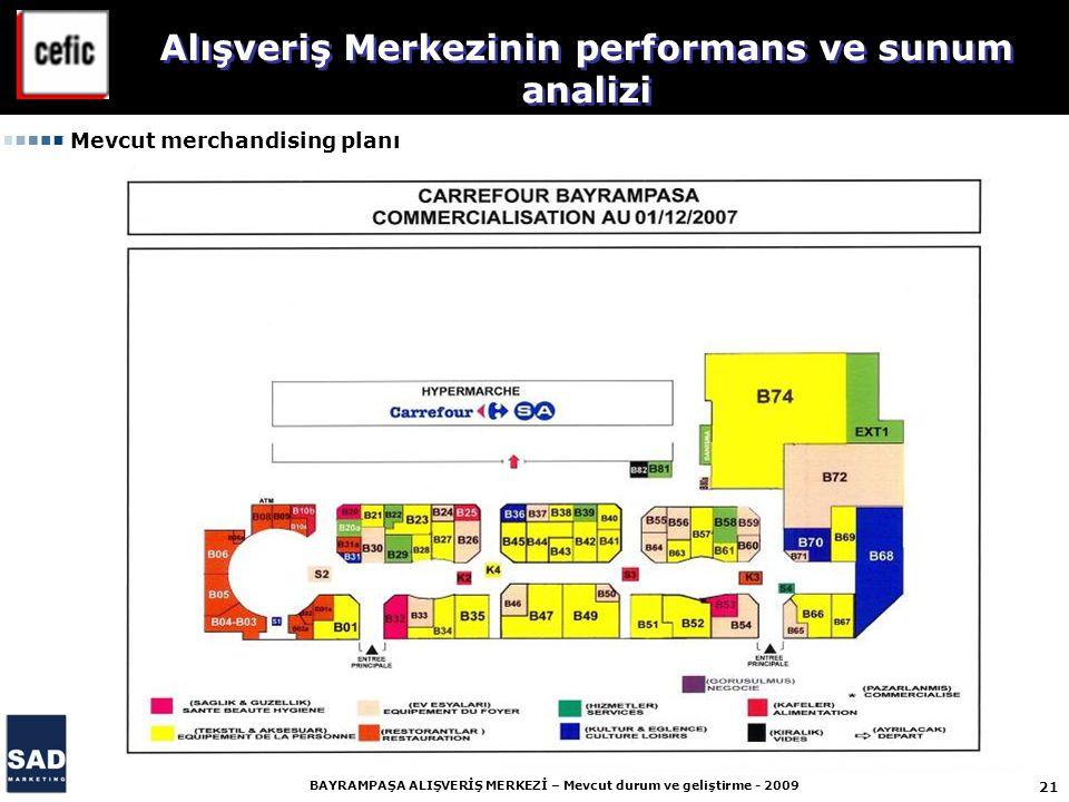 21 BAYRAMPAŞA ALIŞVERİŞ MERKEZİ – Mevcut durum ve geliştirme - 2009 Alışveriş Merkezinin performans ve sunum analizi Mevcut merchandising planı
