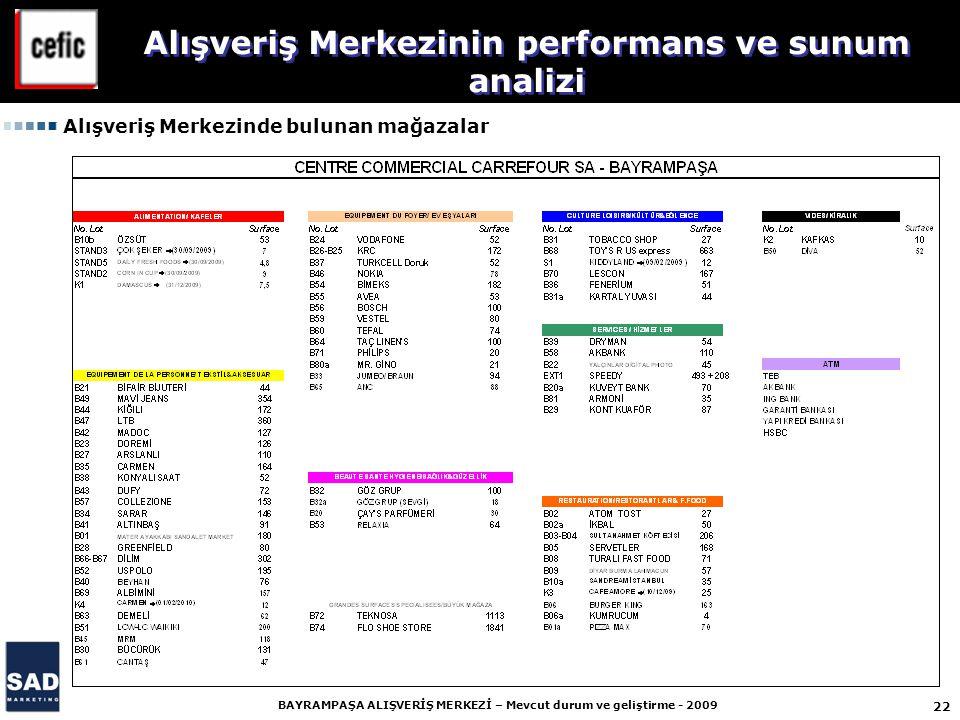 22 BAYRAMPAŞA ALIŞVERİŞ MERKEZİ – Mevcut durum ve geliştirme - 2009 Alışveriş Merkezinin performans ve sunum analizi Alışveriş Merkezinde bulunan mağazalar
