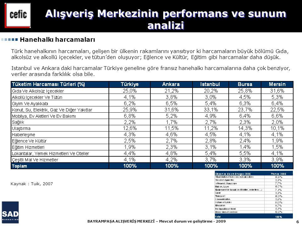 6 BAYRAMPAŞA ALIŞVERİŞ MERKEZİ – Mevcut durum ve geliştirme - 2009 Alışveriş Merkezinin performans ve sunum analizi Hanehalkı harcamaları Kaynak : Tuik, 2007 Türk hanehalkının harcamaları, gelişen bir ülkenin rakamlarını yansıtıyor ki harcamaların büyük bölümü Gıda, alkolsüz ve alkollü içecekler, ve tütun'den oluşuyor; Eğlence ve Kültür, Eğitim gibi harcamalar daha düşük.