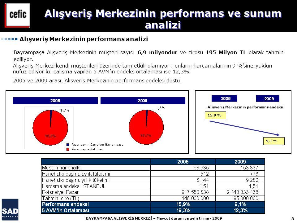8 BAYRAMPAŞA ALIŞVERİŞ MERKEZİ – Mevcut durum ve geliştirme - 2009 15,9 % 9,1 % Pazar payı – Carrefour Bayrampaşa Pazar payı – Rakipler Alışveriş Merkezinin performans endeksi Alışveriş Merkezinin performans ve sunum analizi Alışveriş Merkezinin performans analizi Bayrampaşa Alışveriş Merkezinin müşteri sayısı 6,9 milyondur ve cirosu 195 Milyon TL olarak tahmin ediliyor.